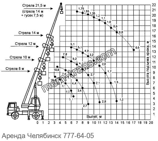 Грузовысотные автокран 14 тонн