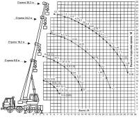 Грузовысотные характеристики автокрана 32 тонны