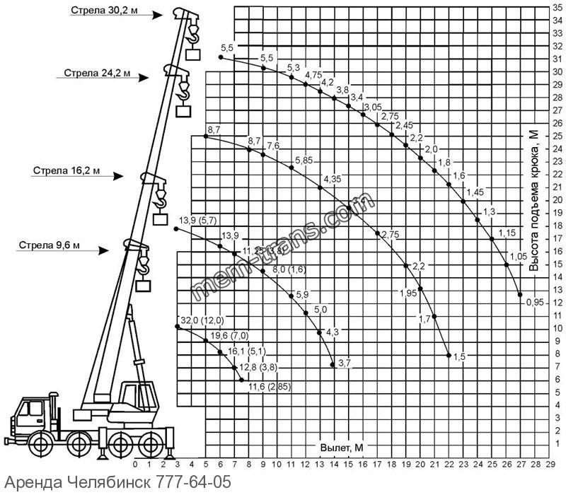 Грузовысотные автокран 32 тонны