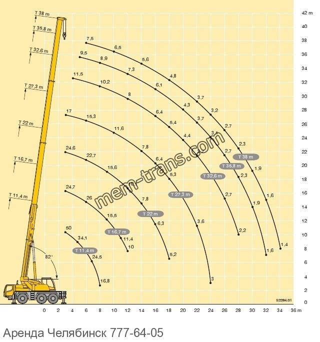 Грузовысотные характеристики автокрана LIEBHERR LTM 1050