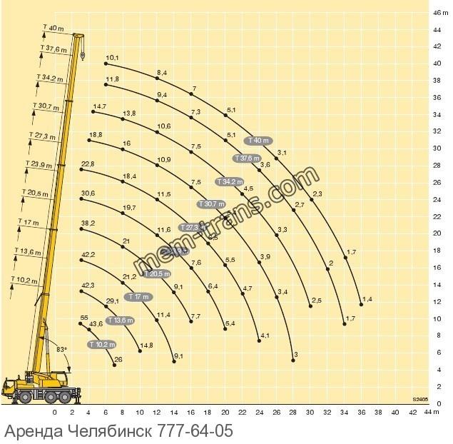График грузоподъемности LIEBHERR LTM 1055-2.1