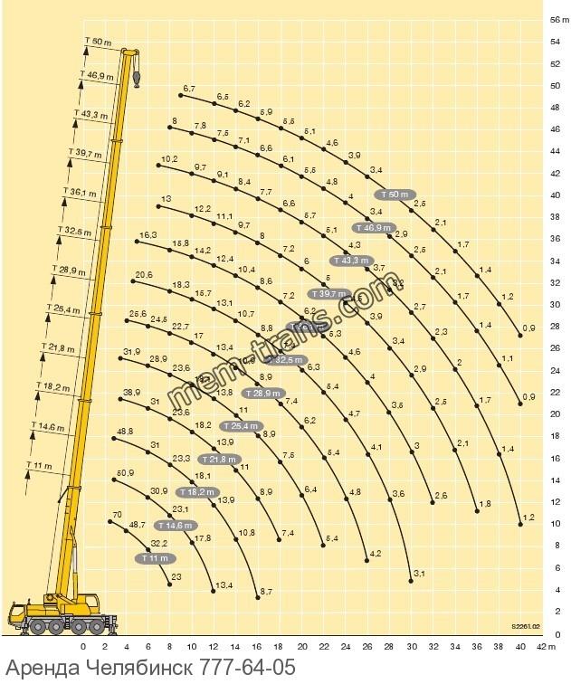 Грузоподъемность LIEBHERR LTM 1070-2.1