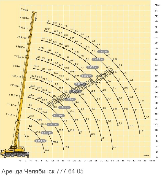 Выбор автокрана по диаграмме LIEBHERR LTM 1090-2.1