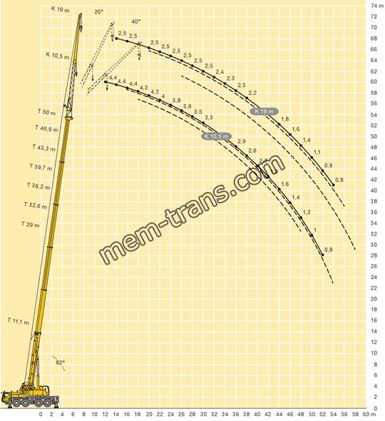 Диаграмма судлинителем стрелы