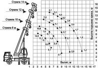 Диапазон грузоподъемности крана 14 тонн