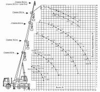 Диаграмма грузоподъемности крана 32 тонны